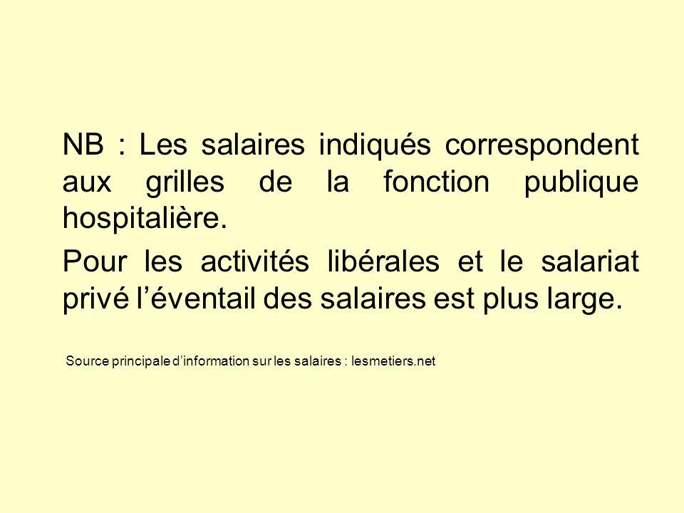 Les metiers de la sante cio neufchateau 2014 ppt t l charger - Grille des salaires de la fonction publique ...