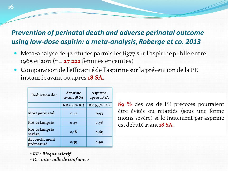 16 Prevention of perinatal death and adverse perinatal outcome using low-dose aspirin: a meta-analysis, Roberge et co