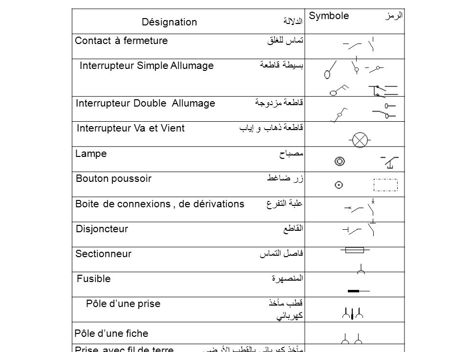 Désignation الدلالة الرمزSymbole. تماس للغلقContact à fermeture. بسيطة قاطعة Interrupteur Simple Allumage.
