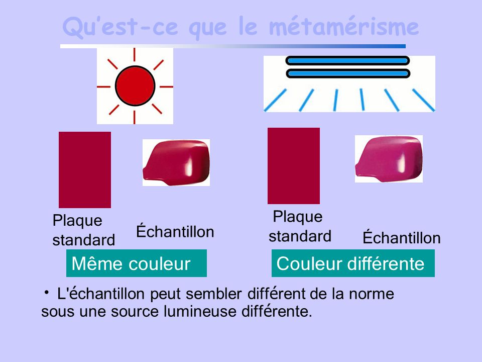 Les couleurs plan du chapitre transmission de la lumi re for Qu est ce que le plan de masse