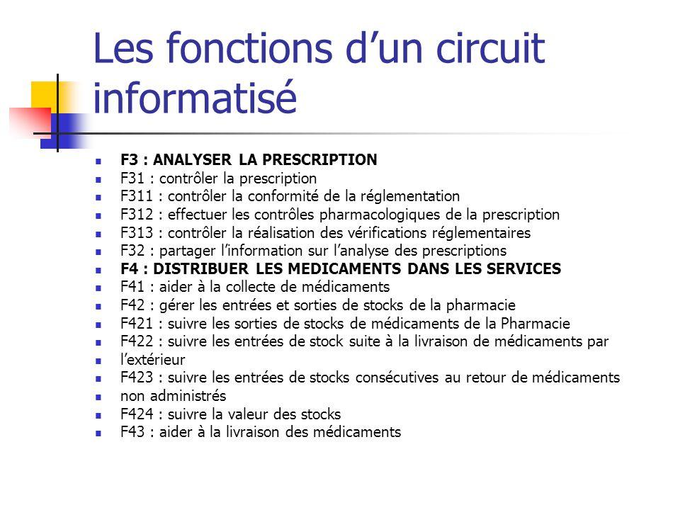 les fonctions d'un médicament 2nde Physique