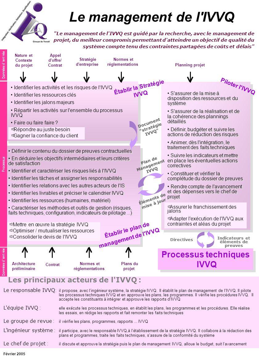 Le management de l IVVQ Processus techniques IVVQ