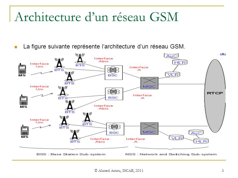 Initiation au r seau gsm ppt t l charger for Architecture gsm