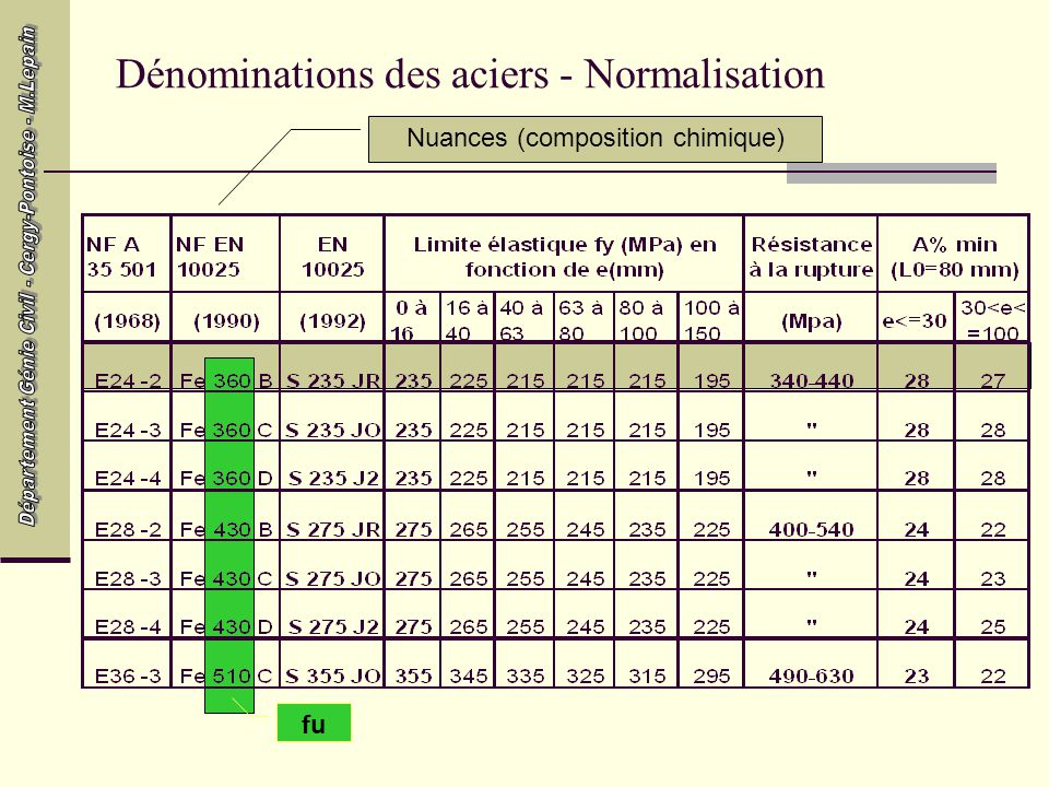 Dénominations des aciers - Normalisation