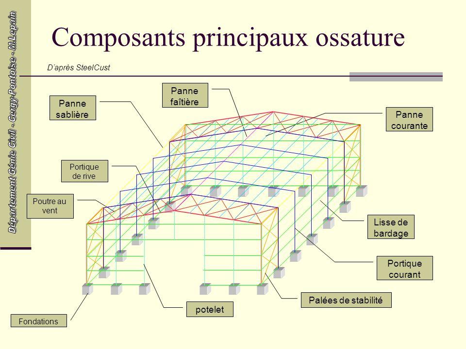 Composants principaux ossature