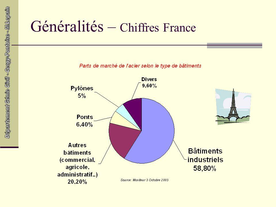Généralités – Chiffres France