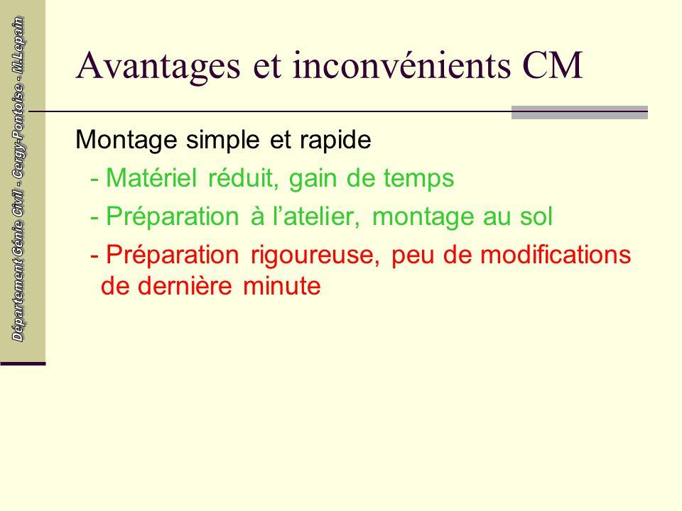 Avantages et inconvénients CM
