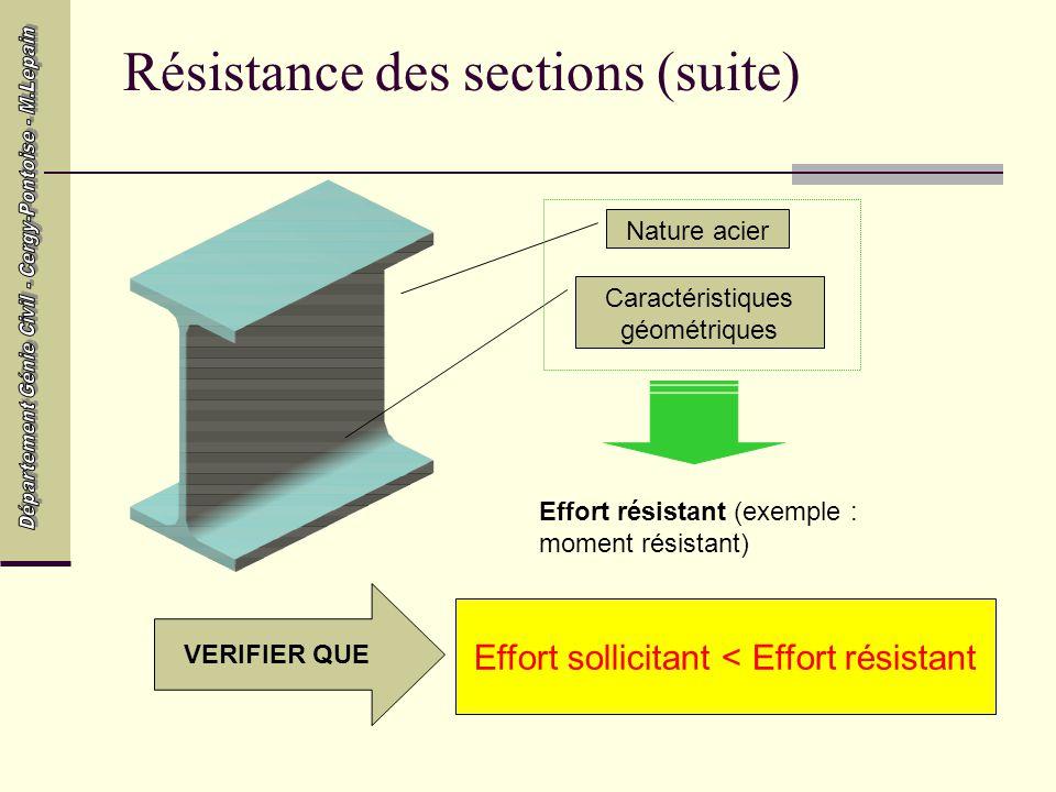 Résistance des sections (suite)