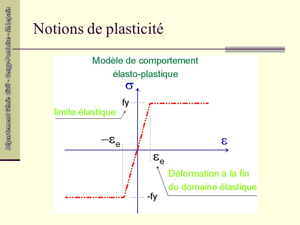 Notions de plasticité