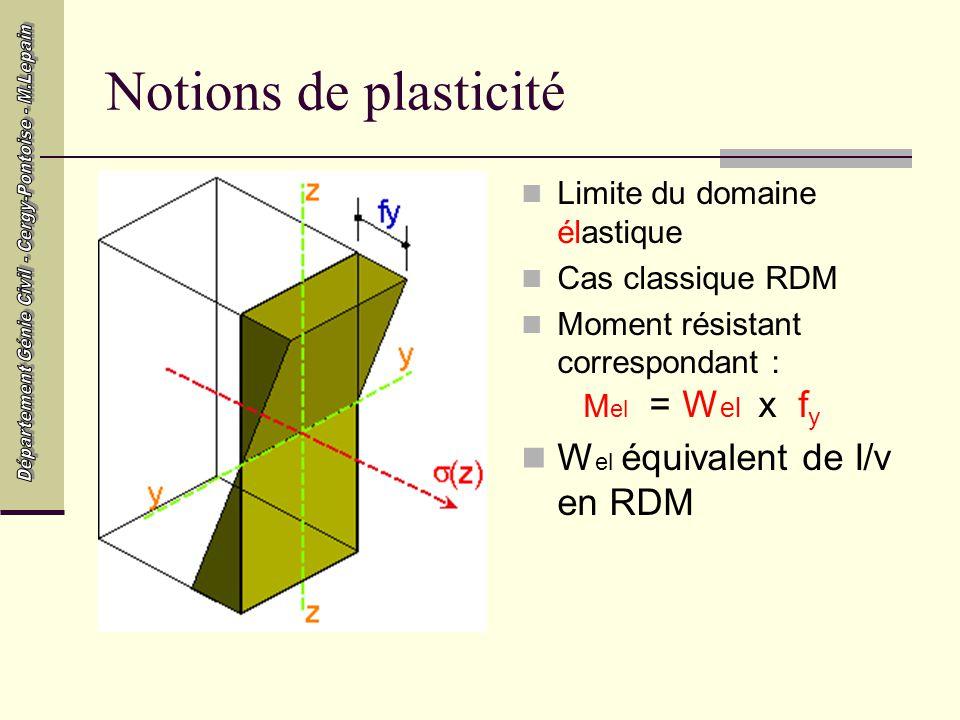 Notions de plasticité Wel équivalent de I/v en RDM