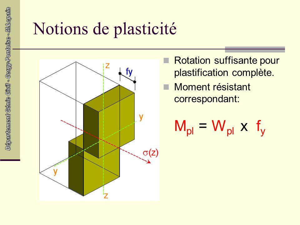 Notions de plasticité Rotation suffisante pour plastification complète.