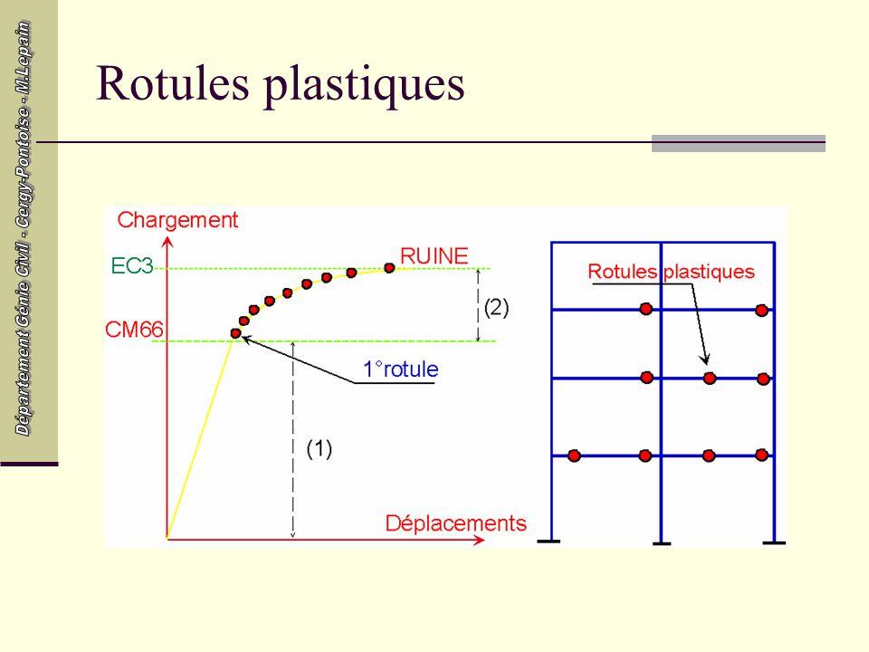 Rotules plastiques