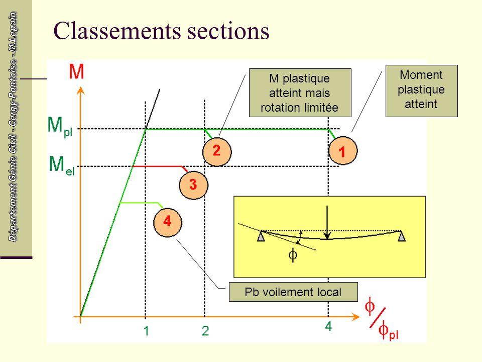 Classements sections Moment plastique atteint