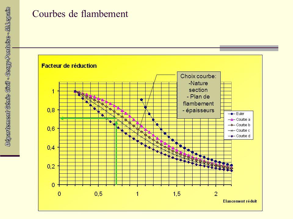 Courbes de flambement Choix courbe: Nature section Plan de flambement