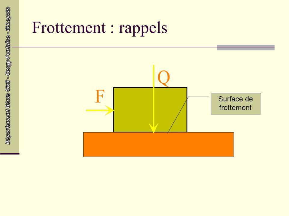 Frottement : rappels Surface de frottement