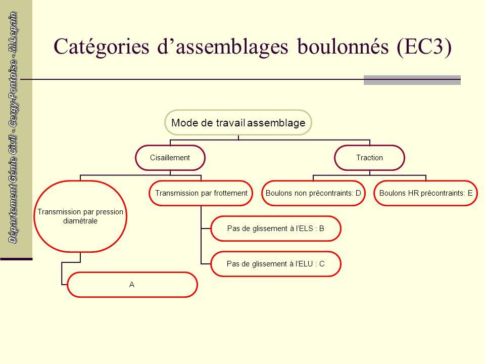 Catégories d'assemblages boulonnés (EC3)