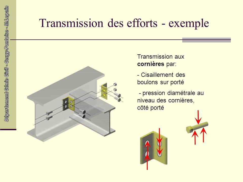 Transmission des efforts - exemple