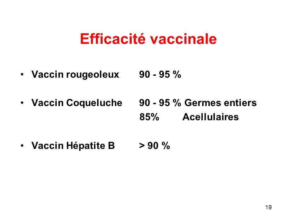 Efficacité vaccinale Vaccin rougeoleux 90 - 95 %
