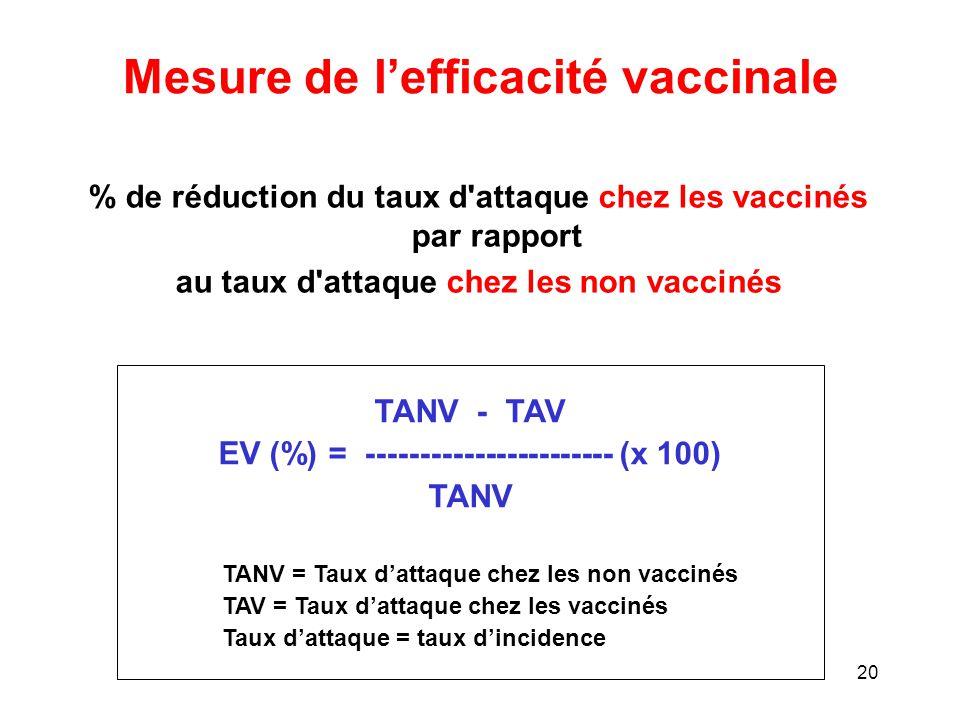 Mesure de l'efficacité vaccinale