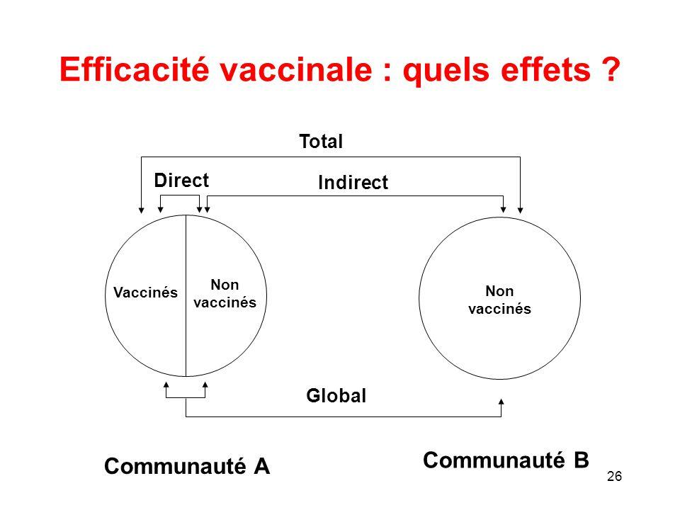 Efficacité vaccinale : quels effets