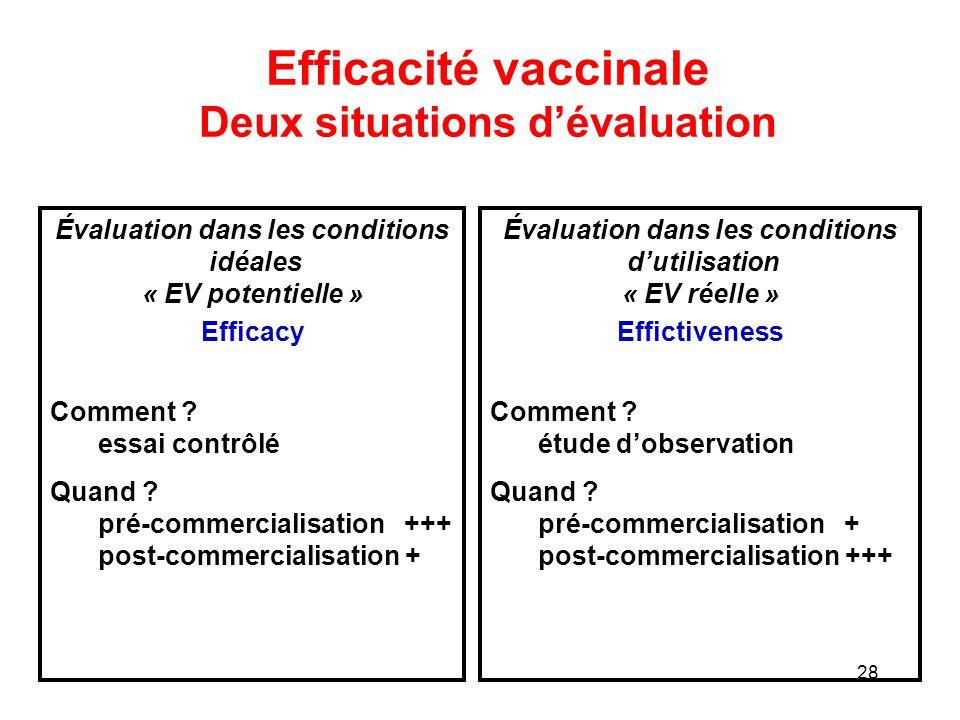 Efficacité vaccinale Deux situations d'évaluation