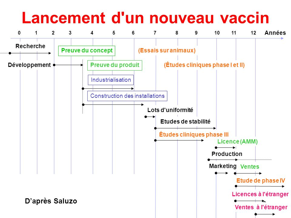 Lancement d un nouveau vaccin