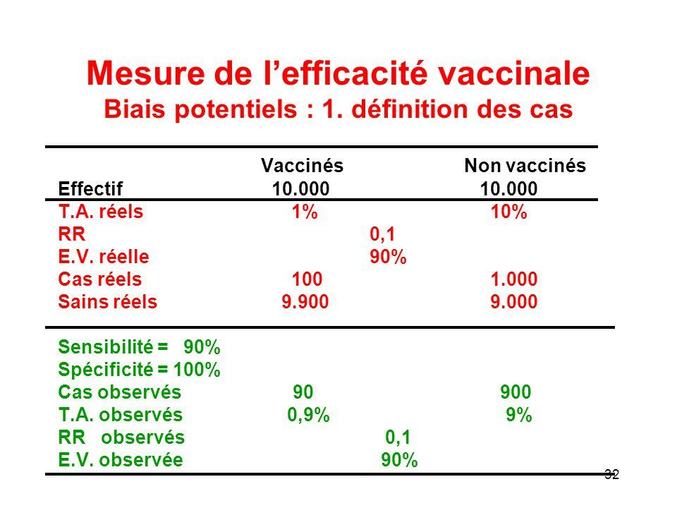 Mesure de l'efficacité vaccinale Biais potentiels : 1