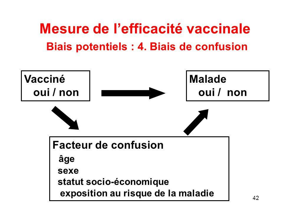 Mesure de l'efficacité vaccinale Biais potentiels : 4