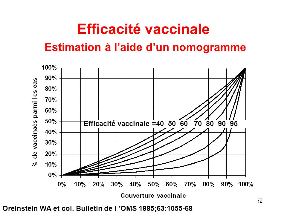 Efficacité vaccinale Estimation à l'aide d'un nomogramme