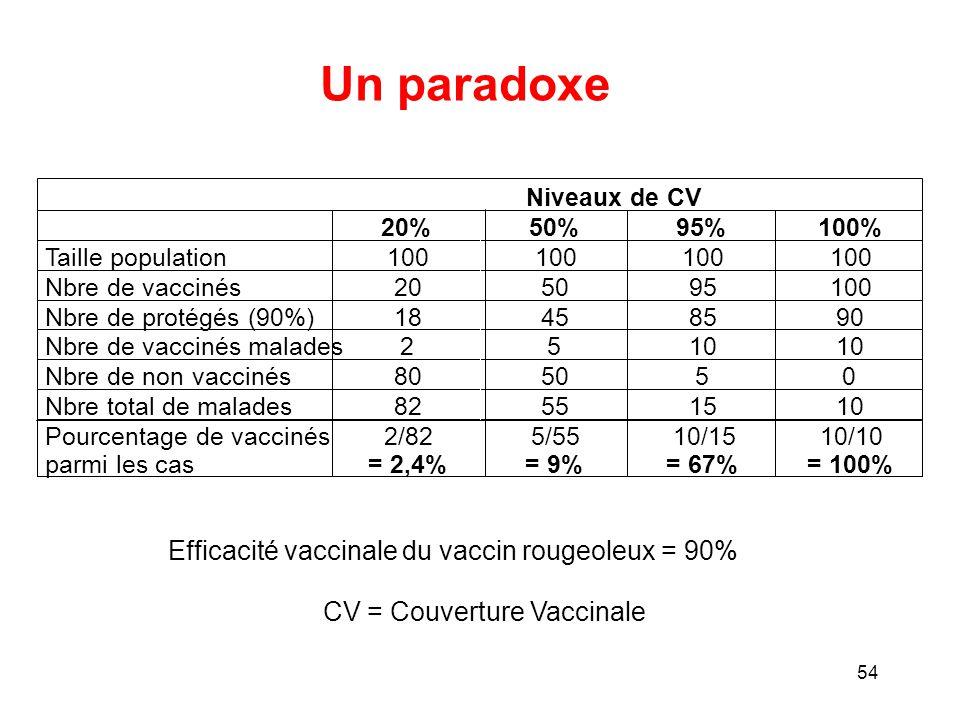 Un paradoxe Efficacité vaccinale du vaccin rougeoleux = 90%