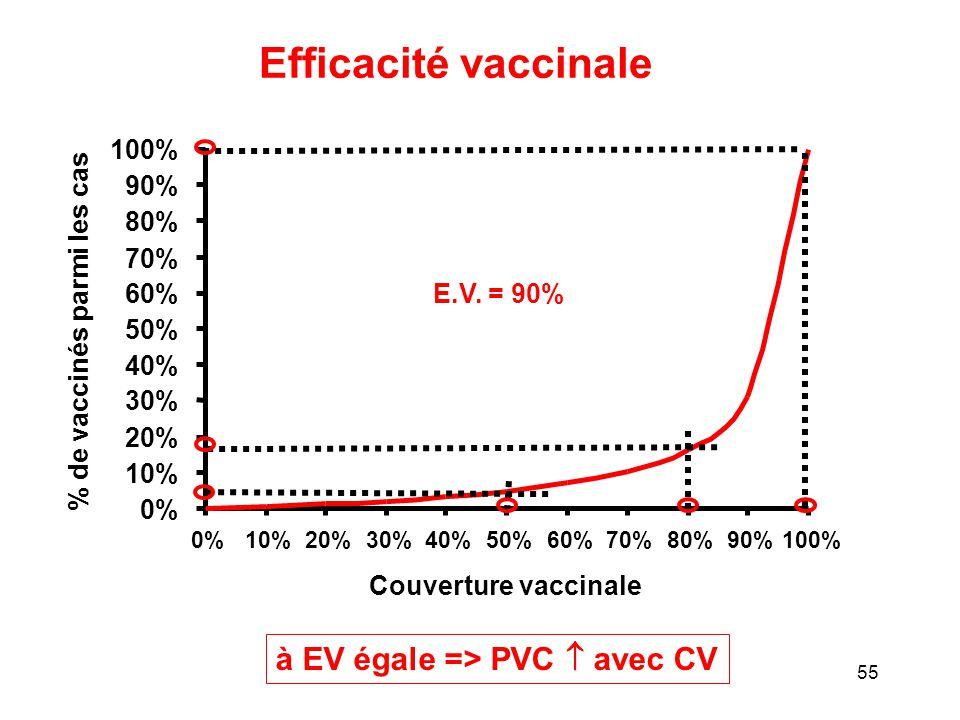 Efficacité vaccinale à EV égale => PVC  avec CV 100% 90% 80%
