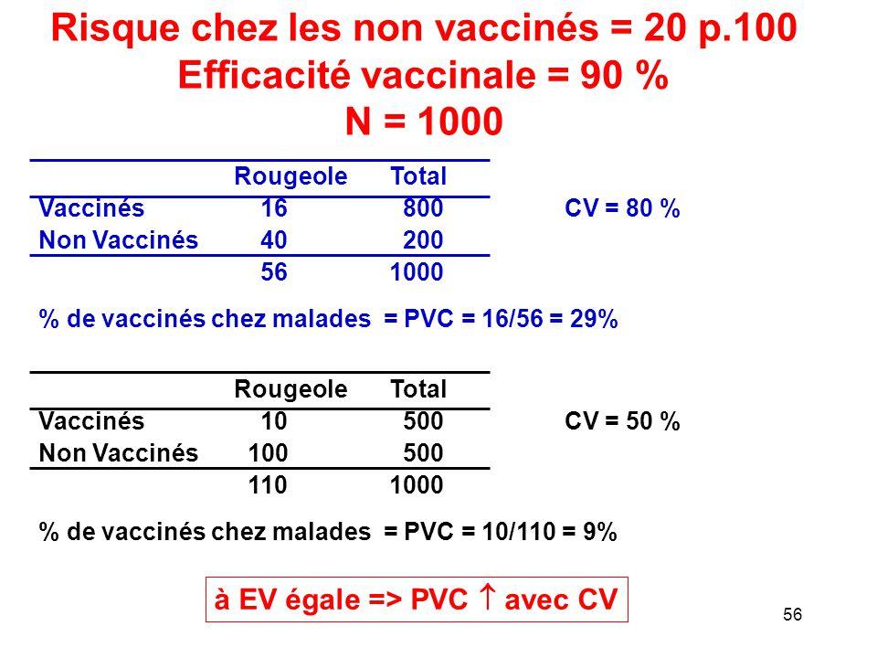 Risque chez les non vaccinés = 20 p