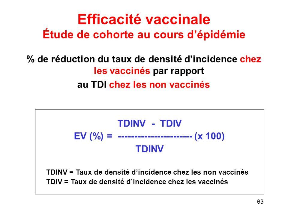 Efficacité vaccinale Étude de cohorte au cours d'épidémie
