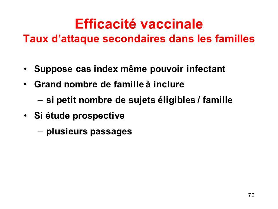Efficacité vaccinale Taux d'attaque secondaires dans les familles