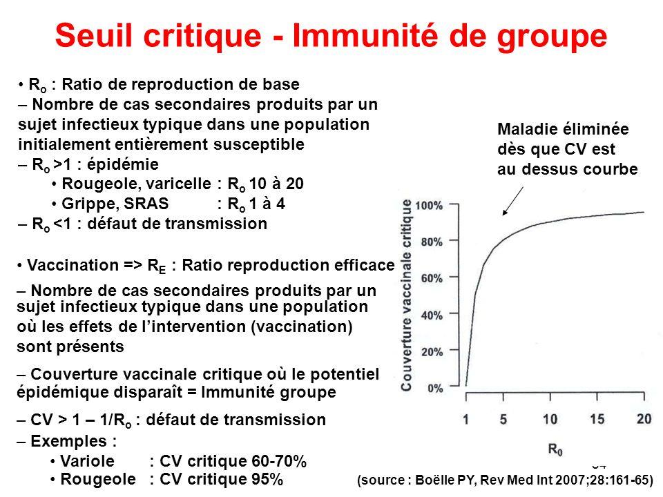 Seuil critique - Immunité de groupe