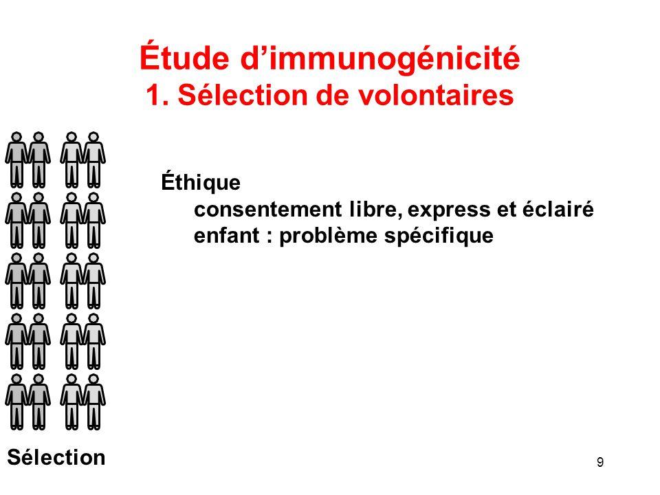 Étude d'immunogénicité 1. Sélection de volontaires
