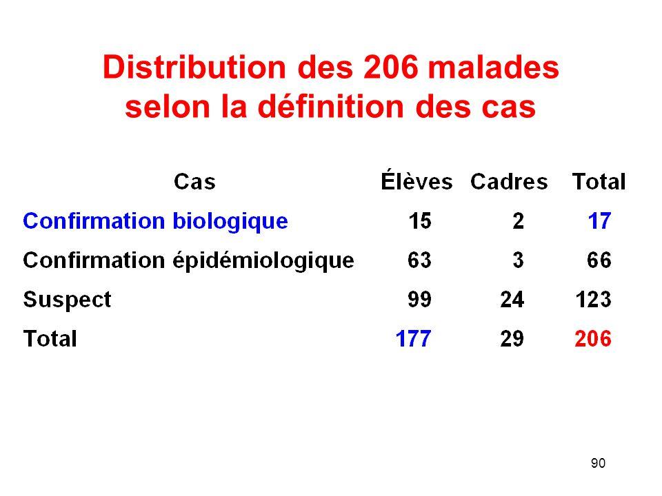 Distribution des 206 malades selon la définition des cas