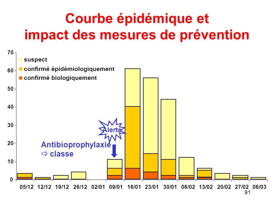 Courbe épidémique et impact des mesures de prévention