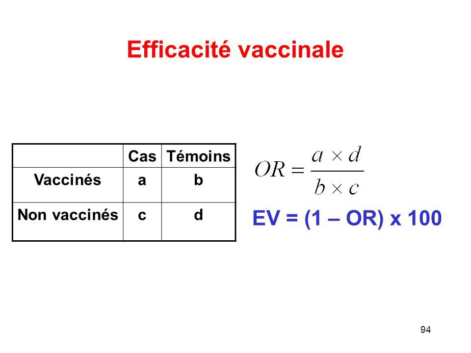 Efficacité vaccinale EV = (1 – OR) x 100 Cas Témoins Vaccinés a b