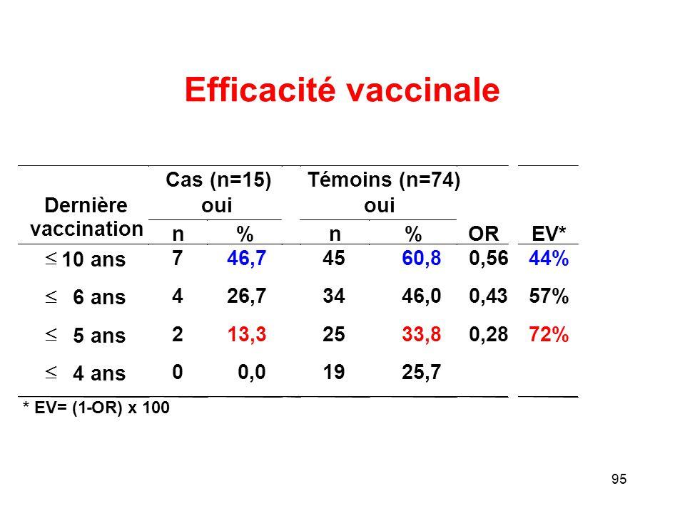 Efficacité vaccinale Cas (n=15) Témoins (n=74) Dernière oui oui