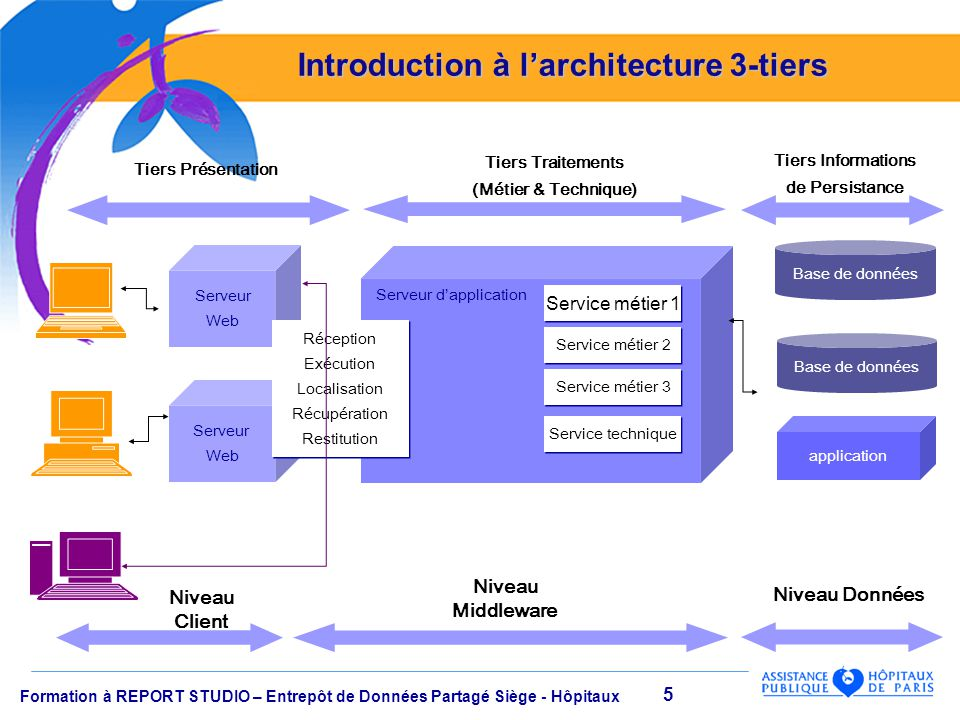 Requ teur report studio application reportnet de cognos for Architecture 3 tiers d une application web