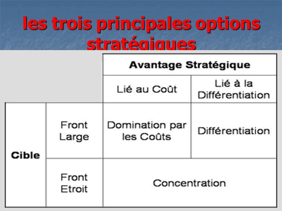les trois principales options stratégiques