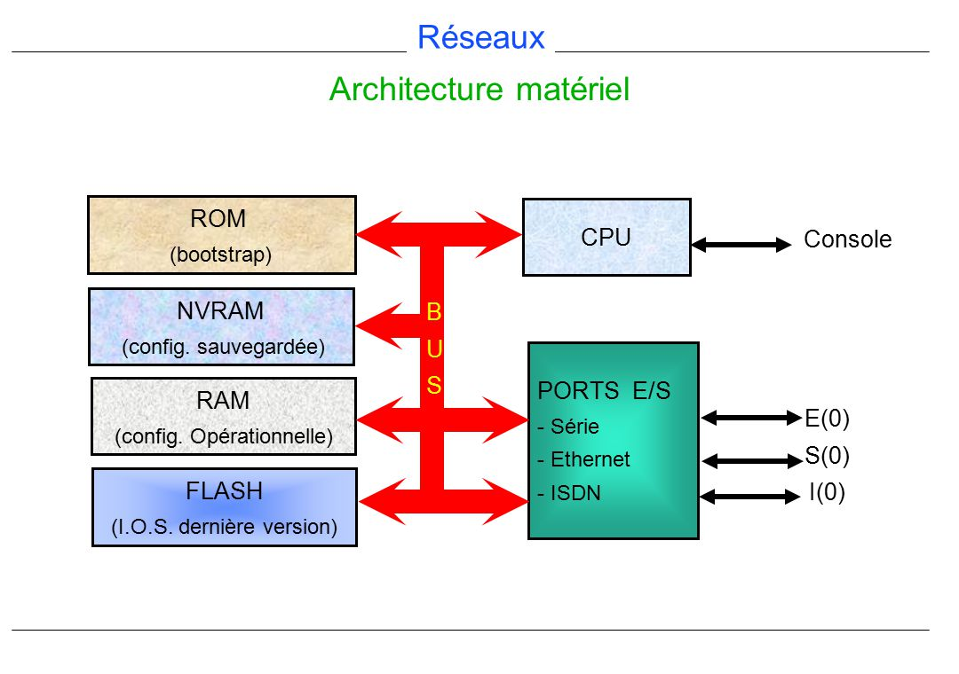 Routeur cisco formation ppt video online t l charger for B isdn architecture