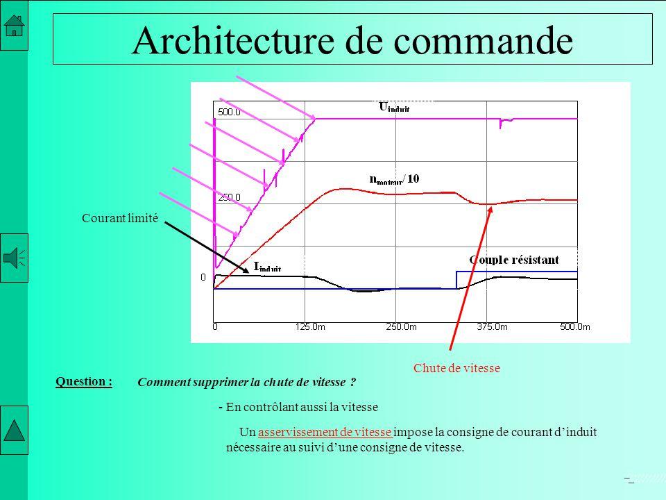 La variation de vitesse de la machine courant continu for Courant architectural