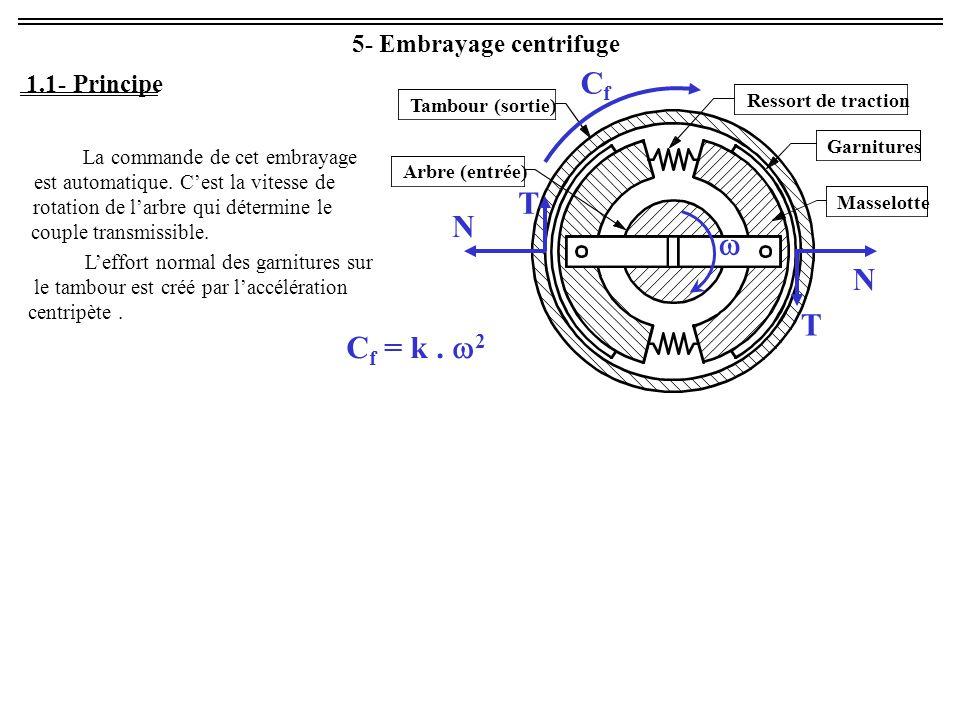 Cf T N w N T Cf = k . w2 5 - Embrayage ce ntrifuge 1.1 - Principe
