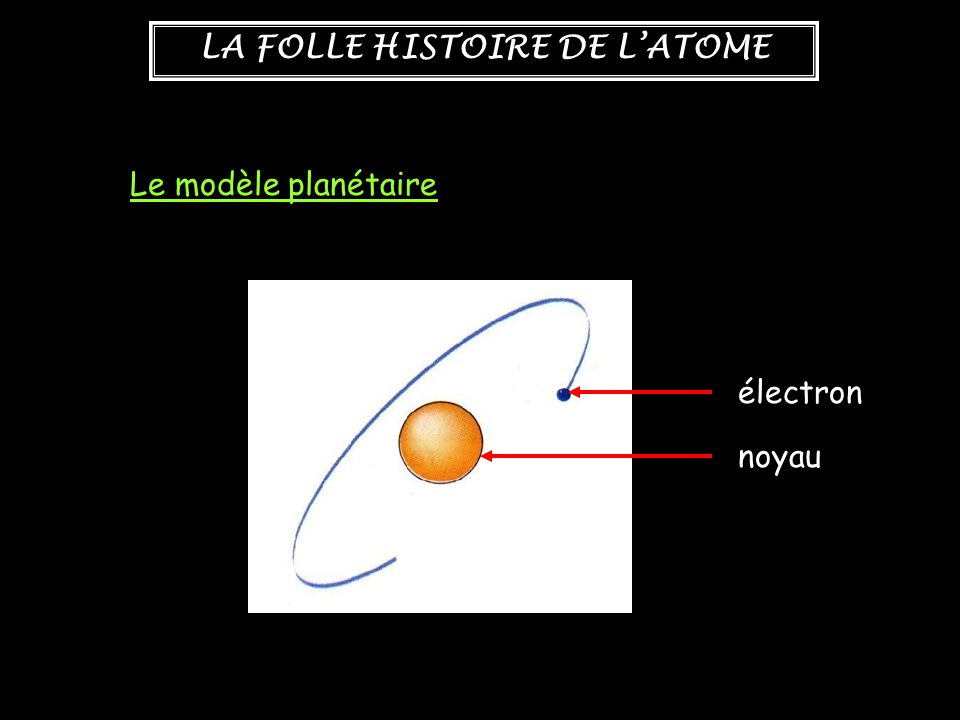 Le modèle planétaire électron noyau