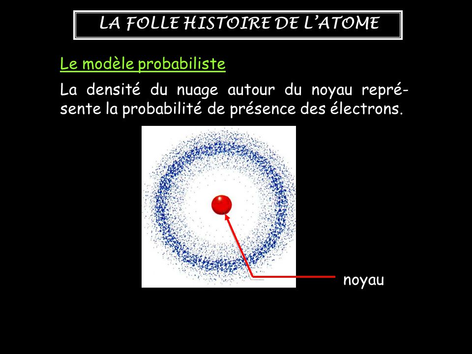 Le modèle probabiliste