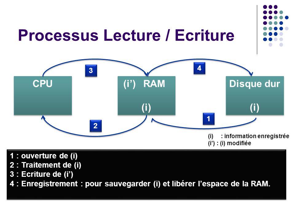 Processus Lecture / Ecriture