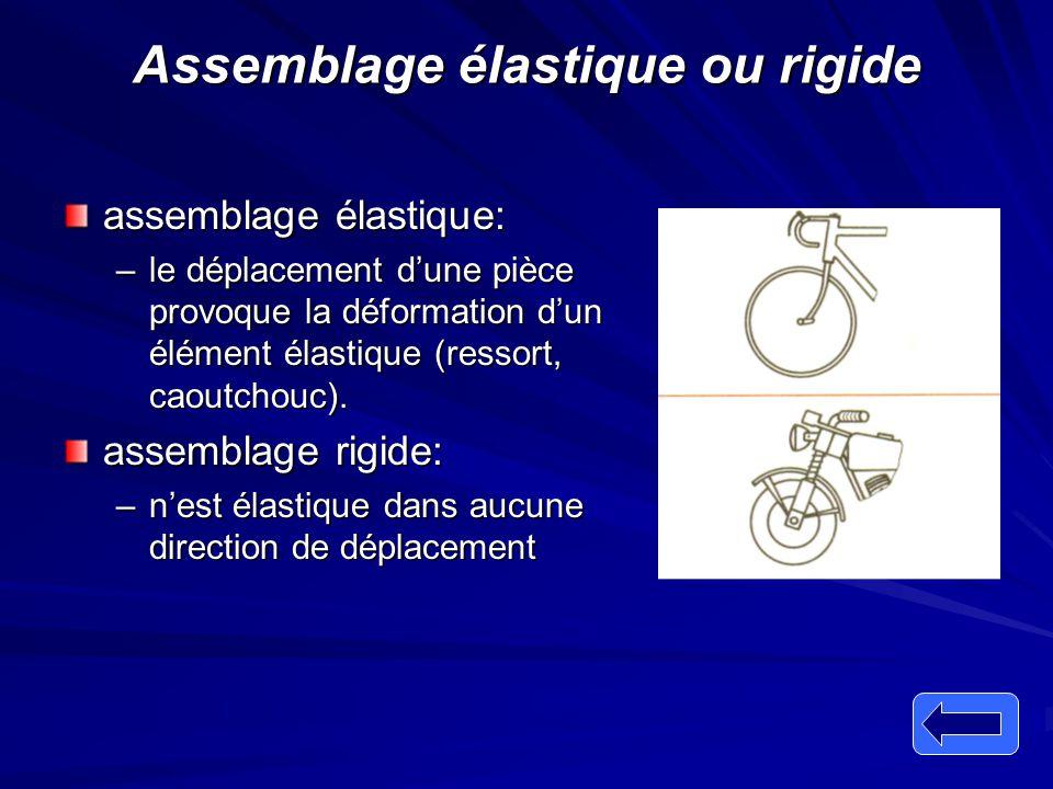 Assemblage élastique ou rigide