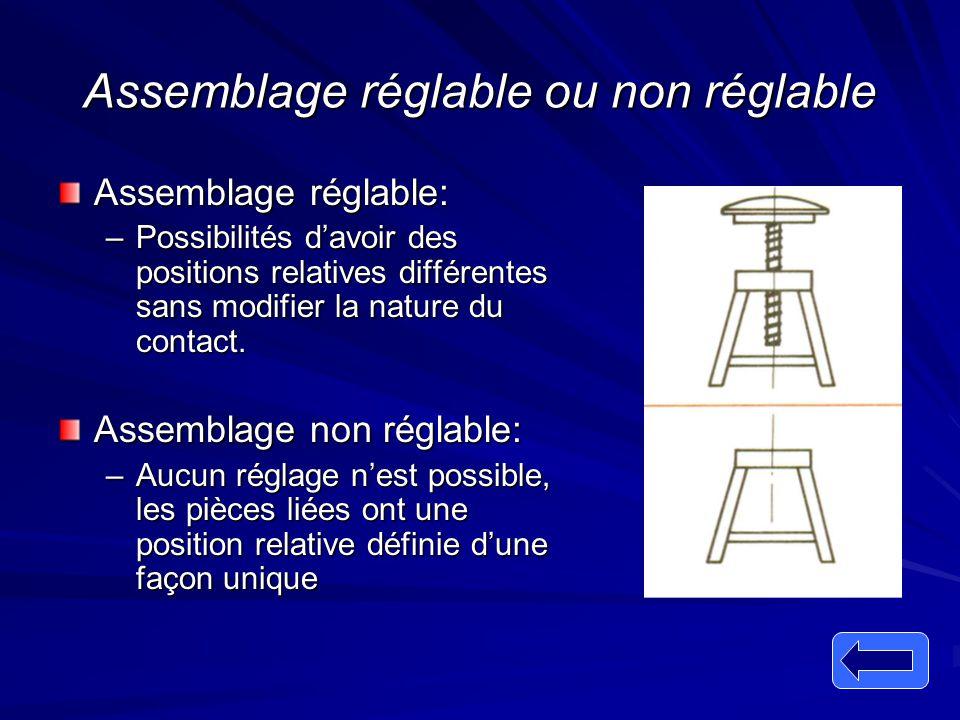 Assemblage réglable ou non réglable